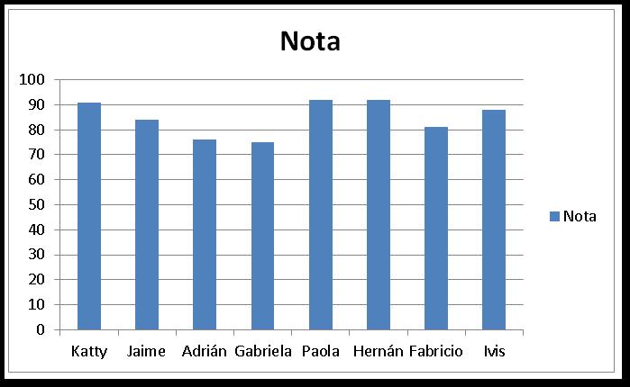 Crear un gráfico de columnas
