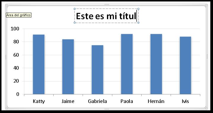 Cómo agregar un título al gráfico