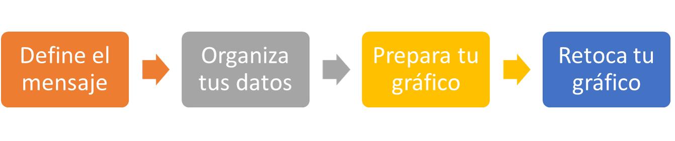 Cómo elegir el gráfico más adecuado para tu informe